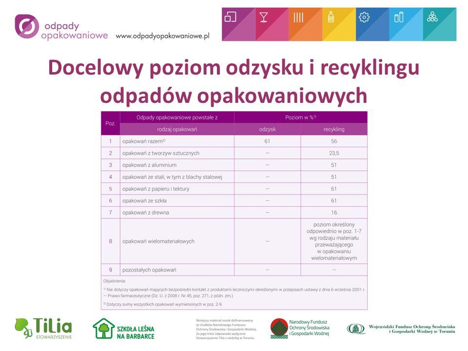 Docelowy poziom odzysku i recyklingu odpadów opakowaniowych