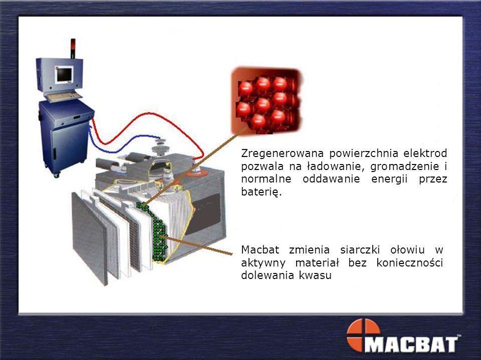Zregenerowana powierzchnia elektrod pozwala na ładowanie, gromadzenie i normalne oddawanie energii przez baterię. Macbat zmienia siarczki ołowiu w akt