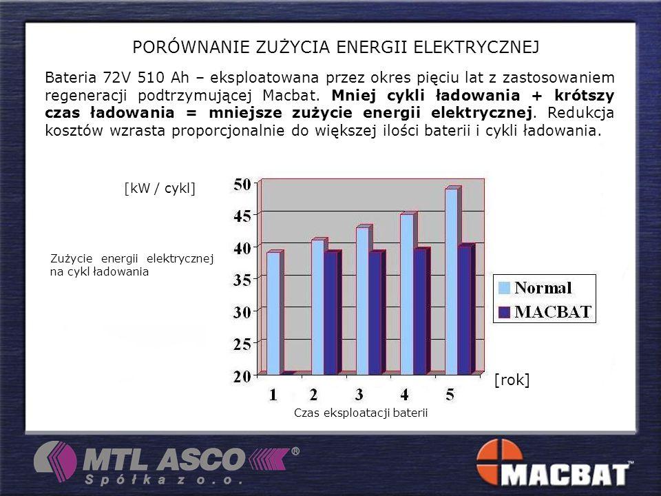PORÓWNANIE ZUŻYCIA ENERGII ELEKTRYCZNEJ Czas eksploatacji baterii [rok] Zużycie energii elektrycznej na cykl ładowania [kW / cykl] Bateria 72V 510 Ah – eksploatowana przez okres pięciu lat z zastosowaniem regeneracji podtrzymującej Macbat.