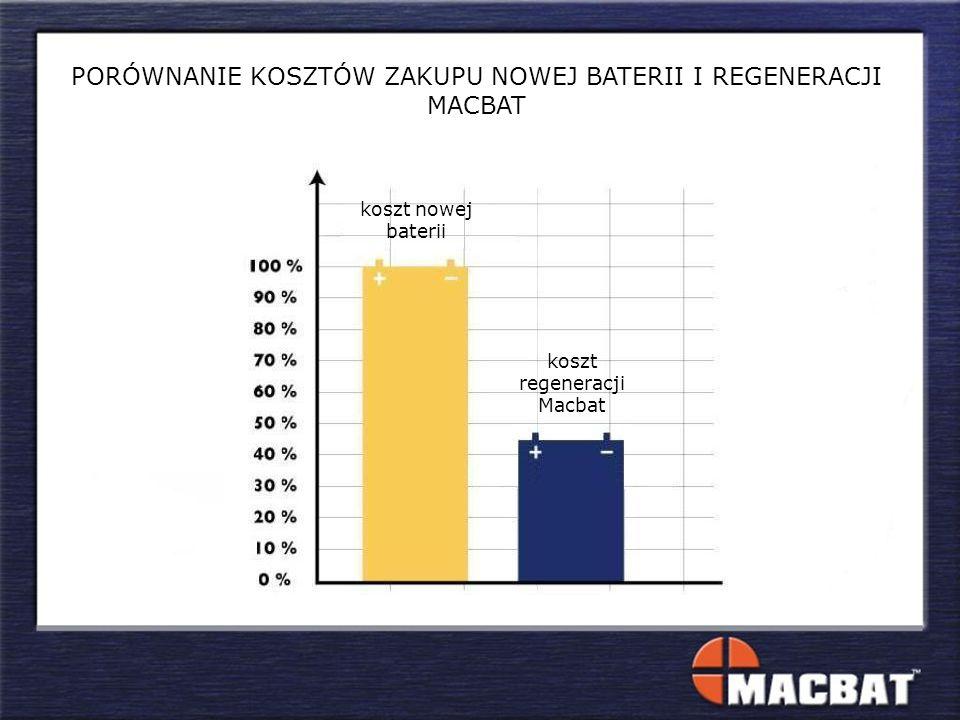 PORÓWNANIE KOSZTÓW ZAKUPU NOWEJ BATERII I REGENERACJI MACBAT koszt nowej baterii koszt regeneracji Macbat