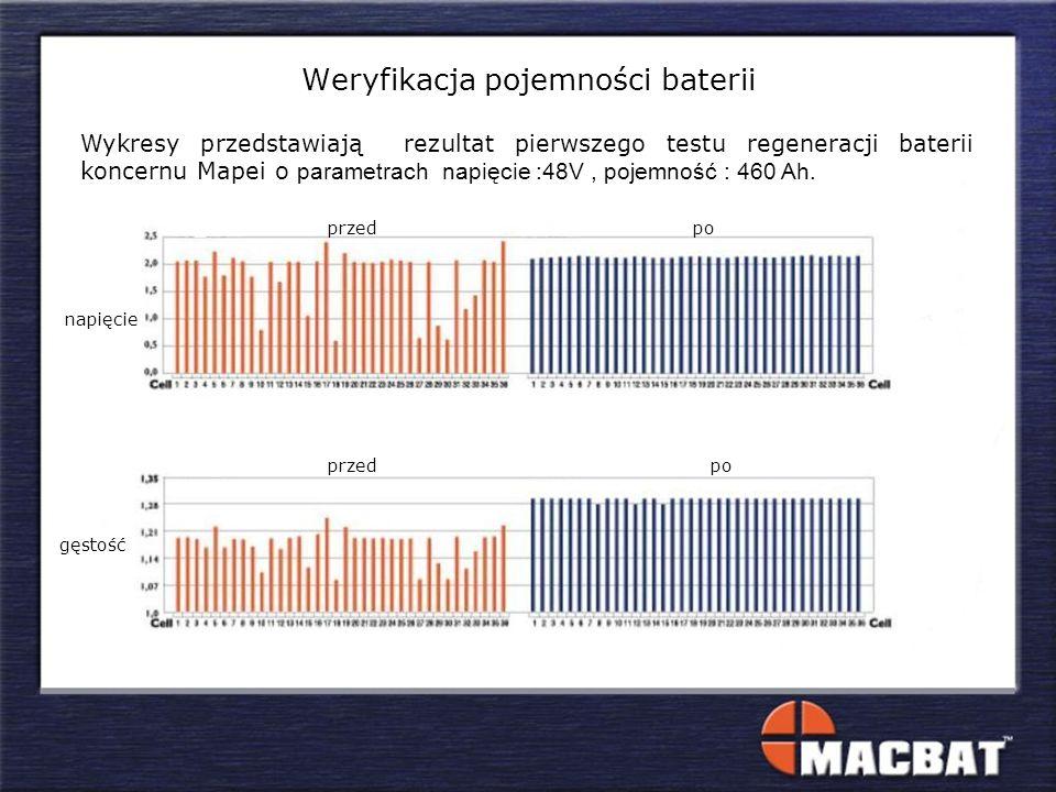 napięcie gęstość przed po Weryfikacja pojemności baterii Wykresy przedstawiają rezultat pierwszego testu regeneracji baterii koncernu Mapei o parametrach napięcie :48V, pojemność : 460 Ah.