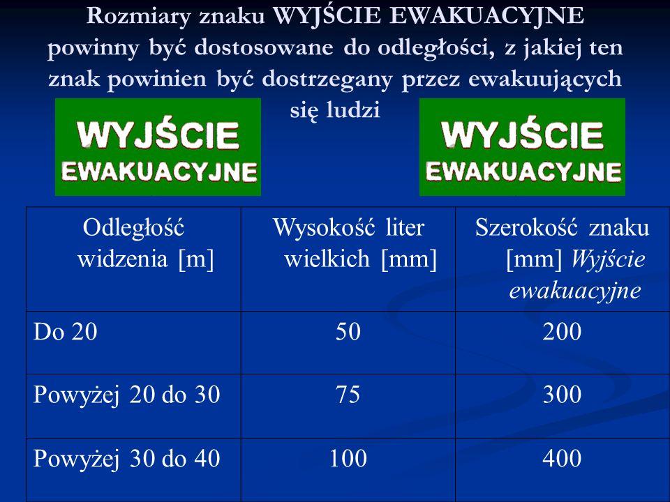 Rozmiary znaku WYJŚCIE EWAKUACYJNE powinny być dostosowane do odległości, z jakiej ten znak powinien być dostrzegany przez ewakuujących się ludzi Odległość widzenia [m] Wysokość liter wielkich [mm] Szerokość znaku [mm] Wyjście ewakuacyjne Do 2050200 Powyżej 20 do 3075300 Powyżej 30 do 40100400