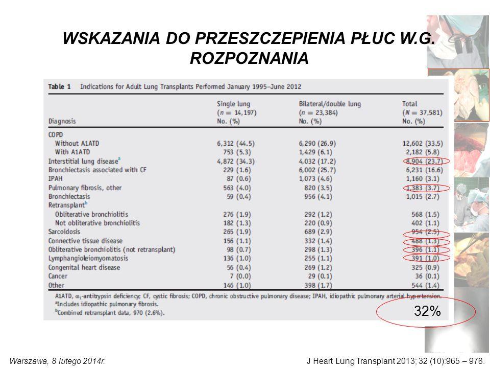 J Heart Lung Transplant 2013; 32 (10):965 – 978. WSKAZANIA DO PRZESZCZEPIENIA PŁUC W.G.