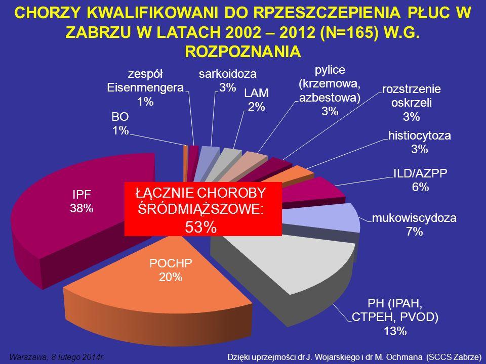 CHORZY KWALIFIKOWANI DO RPZESZCZEPIENIA PŁUC W ZABRZU W LATACH 2002 – 2012 (N=165) W.G.