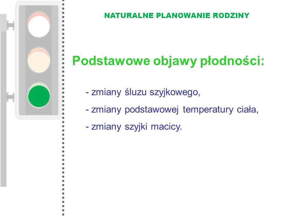 NATURALNE PLANOWANIE RODZINY Podstawowe objawy płodności: - zmiany śluzu szyjkowego, - zmiany podstawowej temperatury ciała, - zmiany szyjki macicy.
