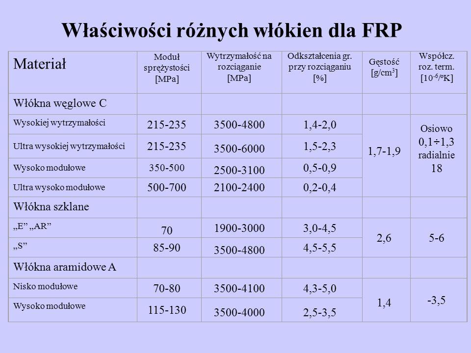 Właściwości różnych włókien dla FRP Materiał Moduł sprężystości [MPa] Wytrzymałość na rozciąganie [MPa] Odkształcenia gr.