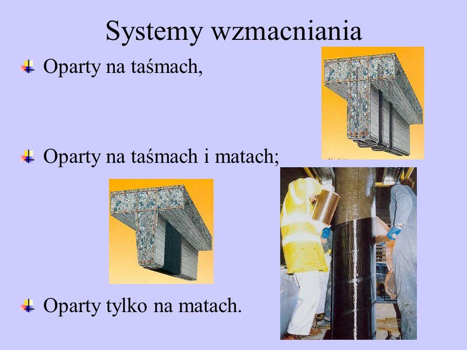 Systemy wzmacniania Oparty na taśmach, Oparty na taśmach i matach; Oparty tylko na matach.