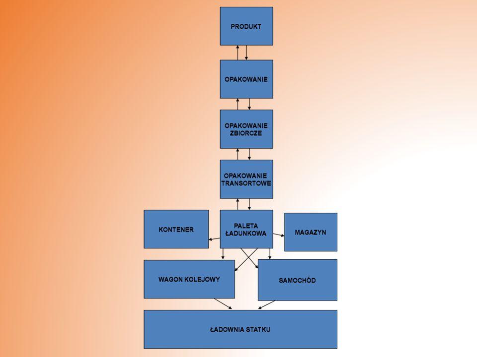 Najbardziej istotnym kryterium klasyfikacji kontenerów jest ich wielkość na podstawie, której wyróżnia się: ·Kontenery małe, ·Kontenery średnie, ·Kontenery duże.