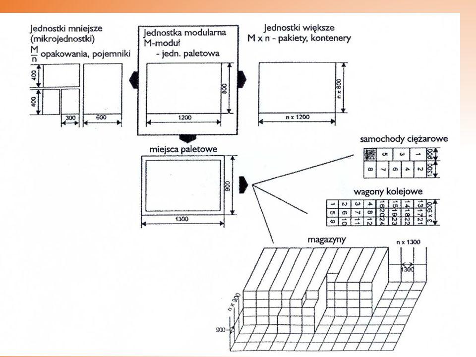 Kontenery średnie – masa brutto 2,5 – 10 t., pojemność 2,5 – 10 m³.