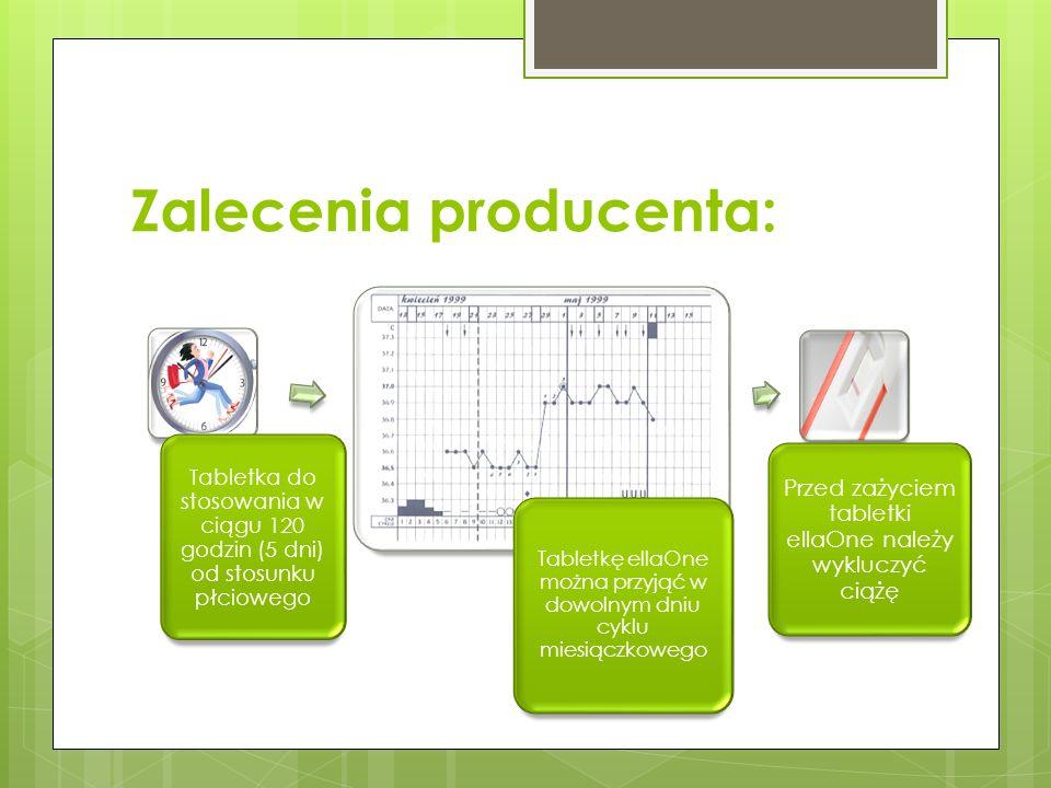 Zalecenia producenta: Tabletka do stosowania w ciągu 120 godzin (5 dni) od stosunku płciowego Tabletkę ellaOne można przyjąć w dowolnym dniu cyklu miesiączkowego Przed zażyciem tabletki ellaOne należy wykluczyć ciążę