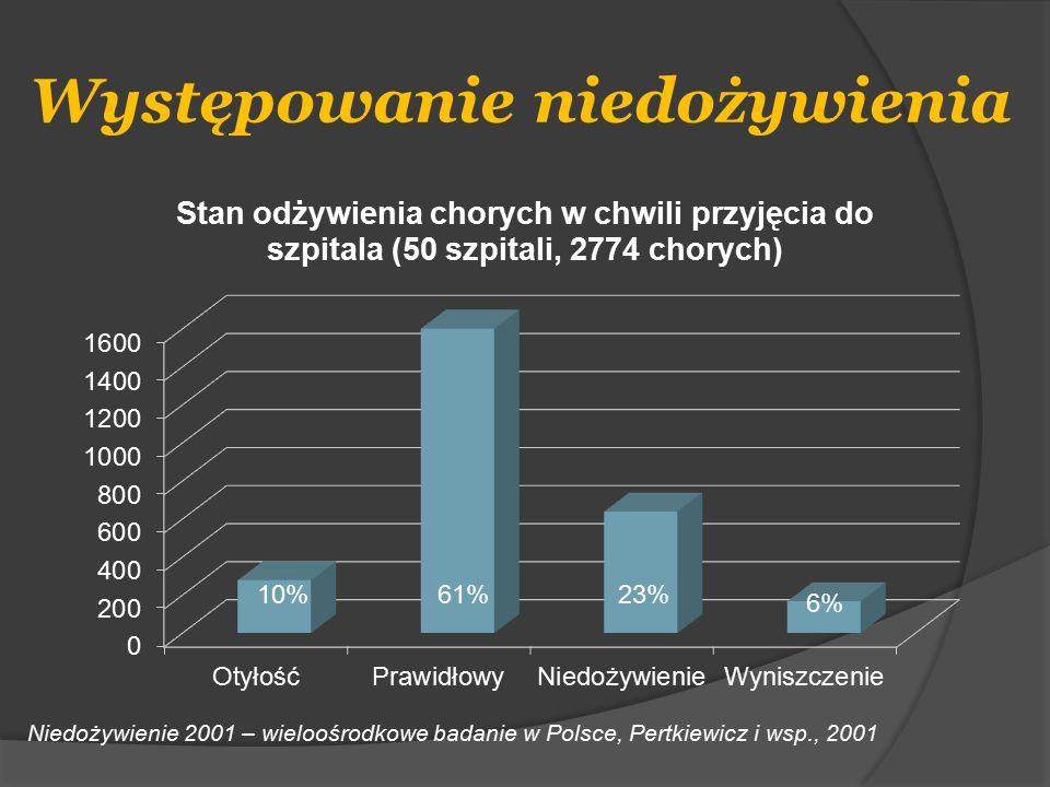 10%61%23% 6% Niedożywienie 2001 – wieloośrodkowe badanie w Polsce, Pertkiewicz i wsp., 2001