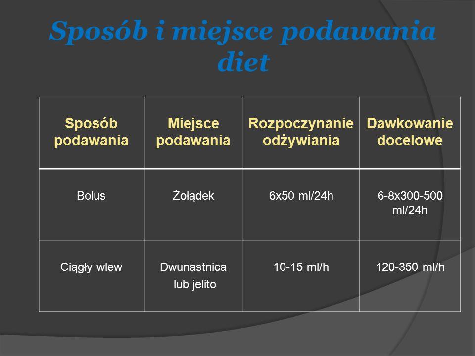Sposób i miejsce podawania diet Sposób podawania Miejsce podawania Rozpoczynanie odżywiania Dawkowanie docelowe BolusŻołądek6x50 ml/24h6-8x300-500 ml/