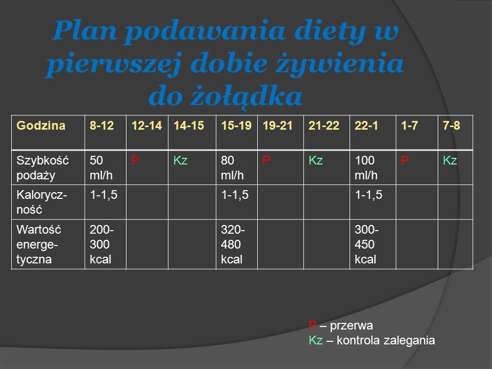 Plan podawania diety w pierwszej dobie żywienia do żołądka Godzina8-1212-1414-1515-1919-2121-2222-11-77-8 Szybkość podaży 50 ml/h PKz80 ml/h PKz100 ml