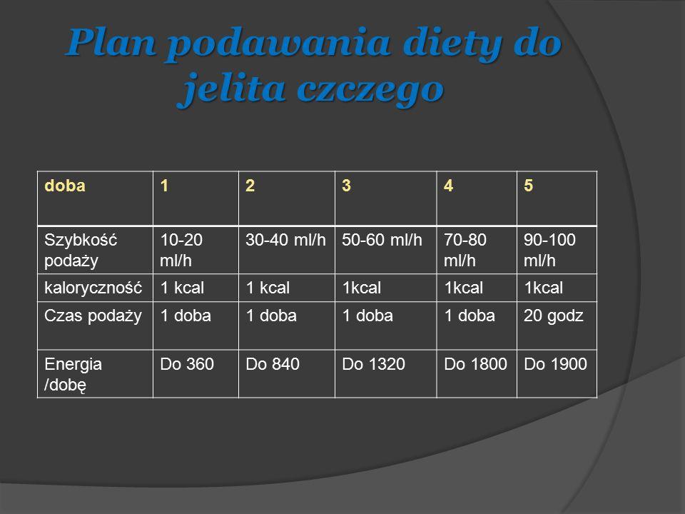 Plan podawania diety do jelita czczego doba12345 Szybkość podaży 10-20 ml/h 30-40 ml/h50-60 ml/h70-80 ml/h 90-100 ml/h kaloryczność1 kcal Czas podaży1