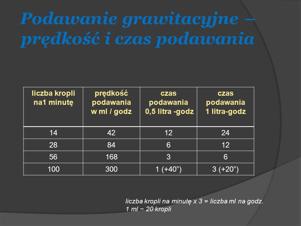 Podawanie grawitacyjne – prędkość i czas podawania liczba kropli na1 minutę prędkość podawania w ml / godz czas podawania 0,5 litra -godz czas podawan
