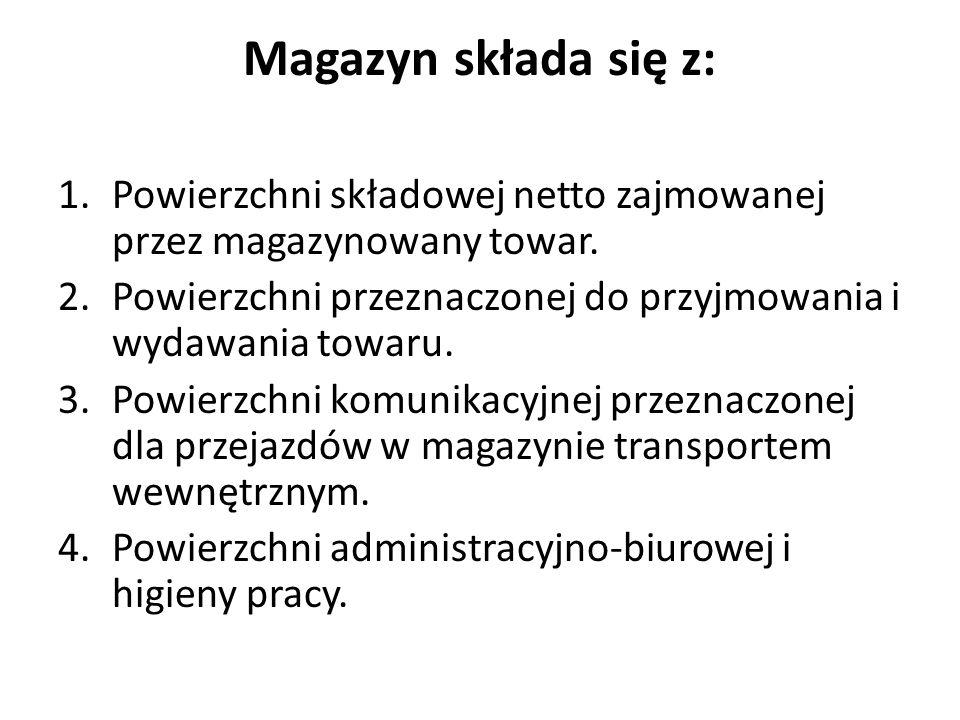 Magazyn składa się z: 1.Powierzchni składowej netto zajmowanej przez magazynowany towar. 2.Powierzchni przeznaczonej do przyjmowania i wydawania towar