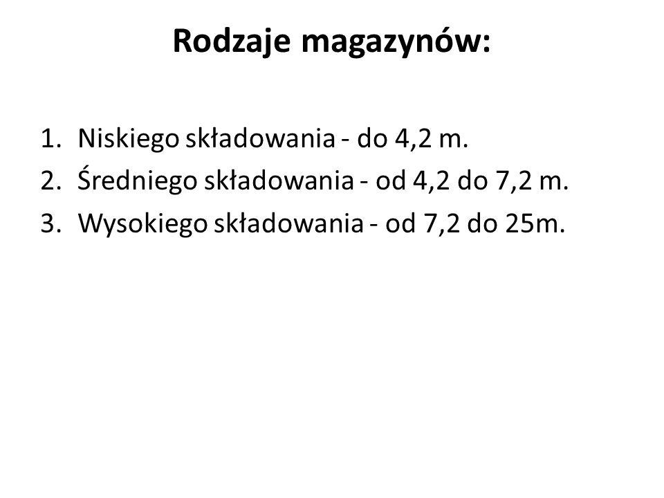Rodzaje magazynów: 1.Niskiego składowania - do 4,2 m. 2.Średniego składowania - od 4,2 do 7,2 m. 3.Wysokiego składowania - od 7,2 do 25m.
