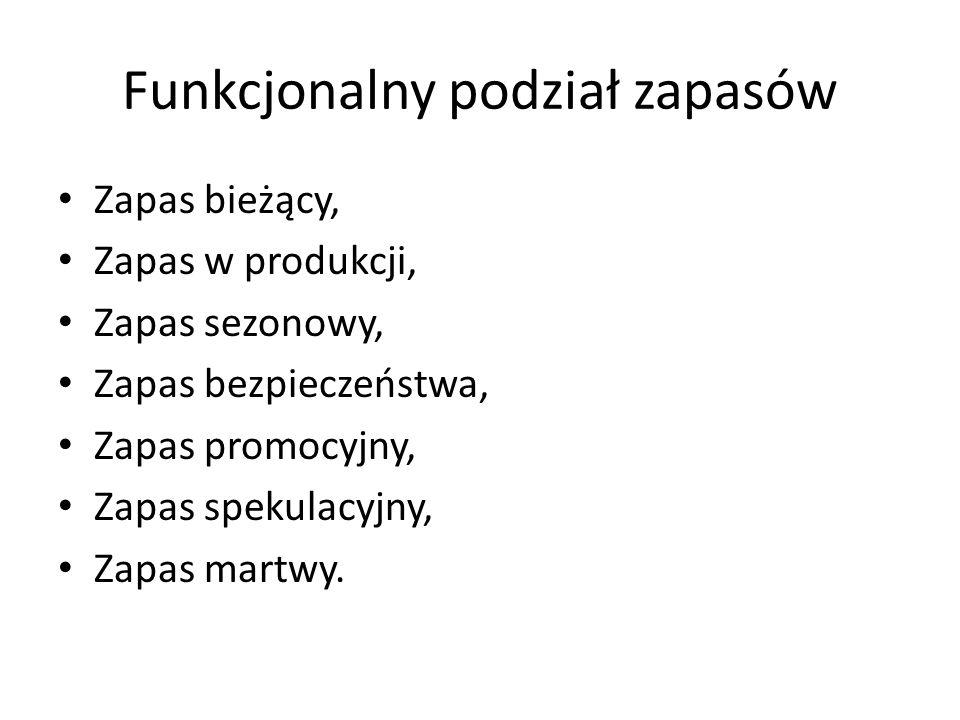 Funkcjonalny podział zapasów Zapas bieżący, Zapas w produkcji, Zapas sezonowy, Zapas bezpieczeństwa, Zapas promocyjny, Zapas spekulacyjny, Zapas martwy.