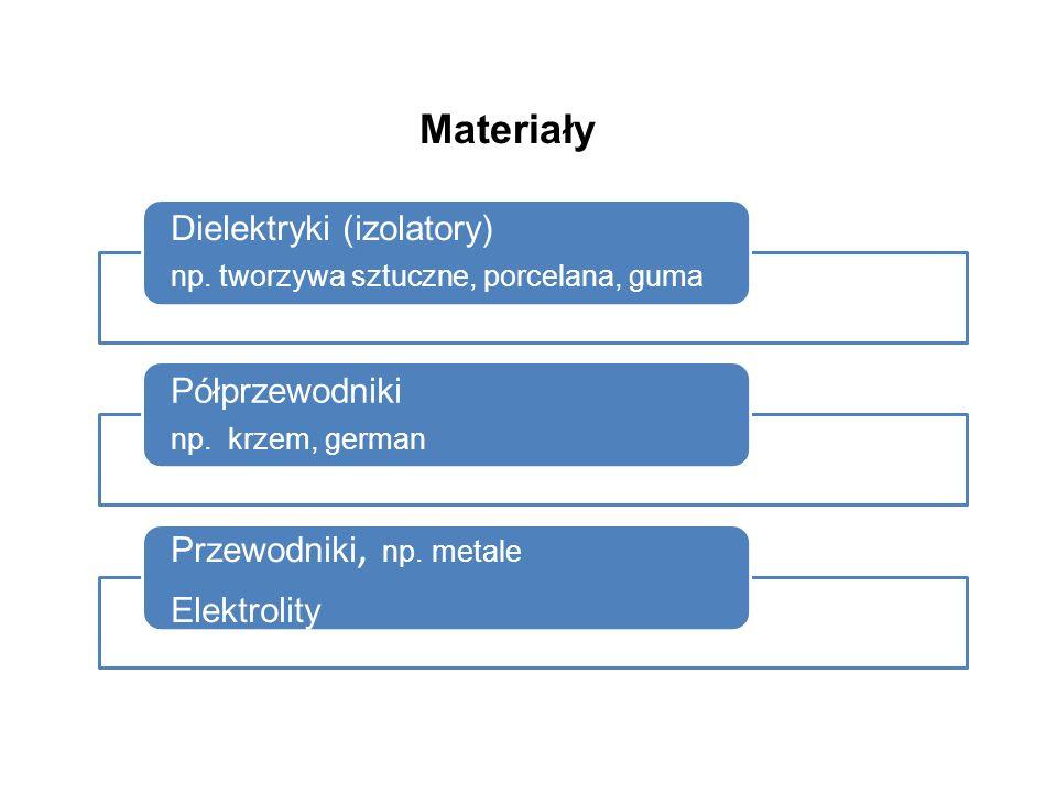 Materiały Dielektryki (izolatory) np. tworzywa sztuczne, porcelana, guma Półprzewodniki np.