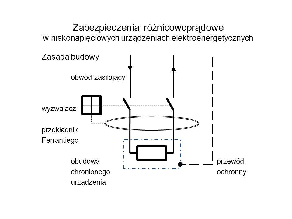 Zabezpieczenia różnicowoprądowe w niskonapięciowych urządzeniach elektroenergetycznych Zasada budowy obwód zasilający wyzwalacz przekładnik Ferrantiego obudowa przewód chronionego ochronny urządzenia