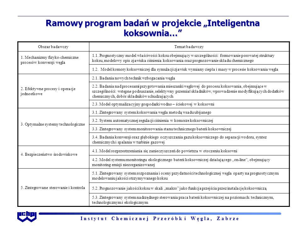 """I n s t y t u t C h e m i c z n e j P r z e r ó b k i W ę g l a, Z a b r z e Ramowy program badań w projekcie """"Inteligentna koksownia… Obszar badawczyTemat badawczy 1."""