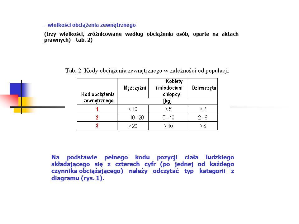 - wielkości obciążenia zewnętrznego (trzy wielkości, zróżnicowane według obciążenia osób, oparte na aktach prawnych) - tab.