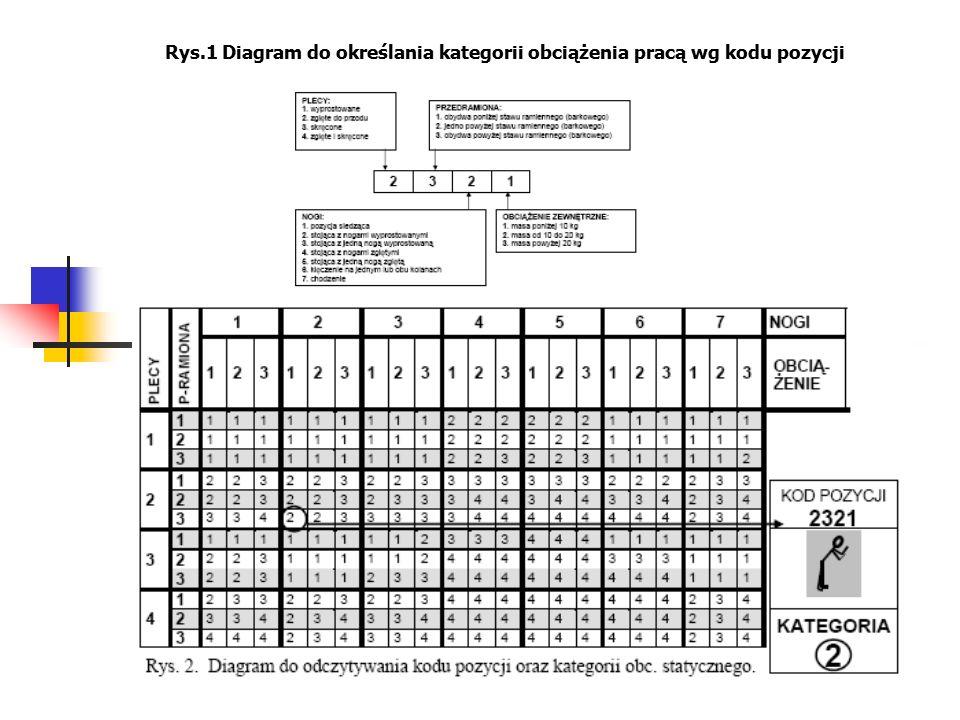 Rys.1 Diagram do określania kategorii obciążenia pracą wg kodu pozycji