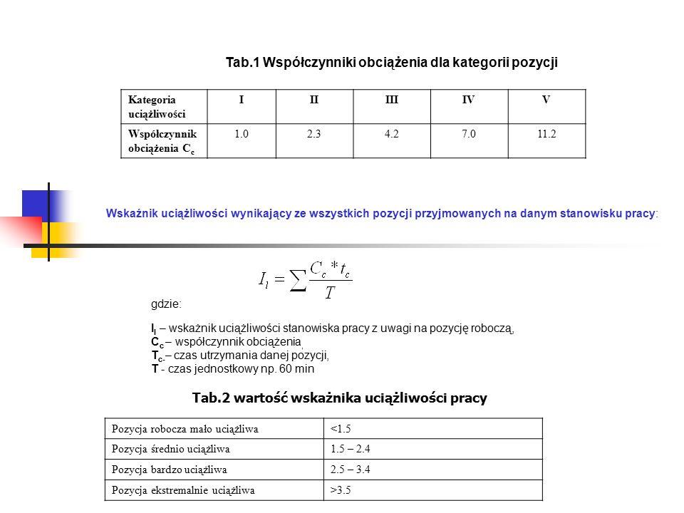 Tab.1 Współczynniki obciążenia dla kategorii pozycji Kategoria uciążliwości IIIIIIIVV Współczynnik obciążenia C c 1.02.34.27.011.2 Wskaźnik uciążliwości wynikający ze wszystkich pozycji przyjmowanych na danym stanowisku pracy: gdzie: I l – wskażnik uciążliwości stanowiska pracy z uwagi na pozycję roboczą, C c – współczynnik obciążenia, T c- – czas utrzymania danej pozycji, T - czas jednostkowy np.