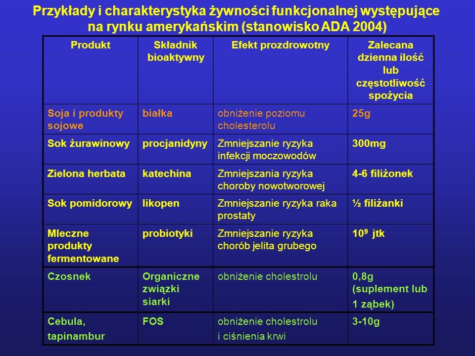 Przykłady i charakterystyka żywności funkcjonalnej występujące na rynku amerykańskim (stanowisko ADA 2004) ProduktSkładnik bioaktywny Efekt prozdrowotnyZalecana dzienna ilość lub częstotliwość spożycia Soja i produkty sojowe białkaobniżenie poziomu cholesterolu 25g Sok żurawinowyprocjanidynyZmniejszanie ryzyka infekcji moczowodów 300mg Zielona herbatakatechinaZmniejszania ryzyka choroby nowotworowej 4-6 filiżonek Sok pomidorowylikopenZmniejszanie ryzyka raka prostaty ½ filiżanki Mleczne produkty fermentowane probiotykiZmniejszanie ryzyka chorób jelita grubego 10 9 jtk CzosnekOrganiczne związki siarki obniżenie cholestrolu0,8g (suplement lub 1 ząbek) Cebula, tapinambur FOSobniżenie cholestrolu i ciśnienia krwi 3-10g