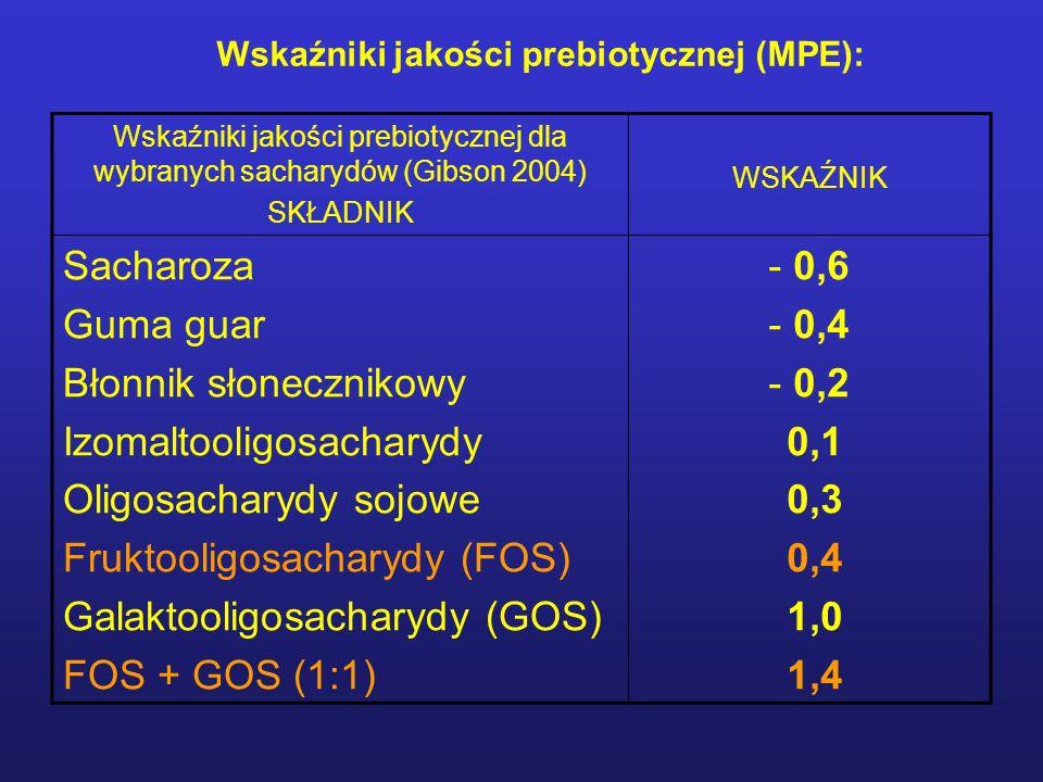 Wskaźniki jakości prebiotycznej (MPE): Wskaźniki jakości prebiotycznej dla wybranych sacharydów (Gibson 2004) SKŁADNIK WSKAŹNIK Sacharoza Guma guar Bł