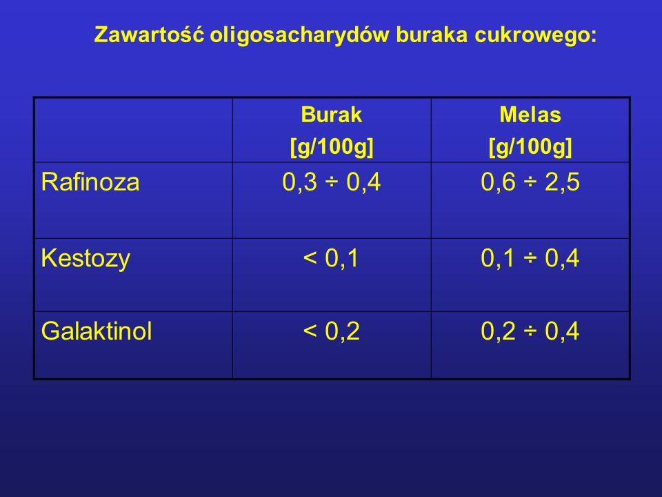 Zawartość oligosacharydów buraka cukrowego: Burak [g/100g] Melas [g/100g] Rafinoza0,3 ÷ 0,40,6 ÷ 2,5 Kestozy< 0,10,1 ÷ 0,4 Galaktinol< 0,20,2 ÷ 0,4