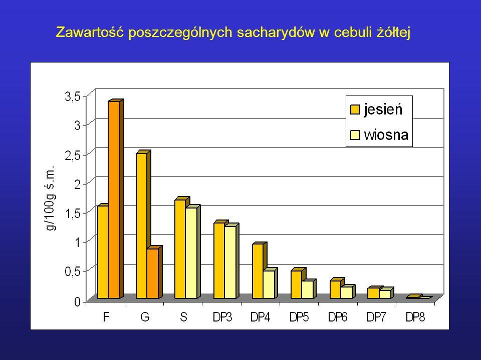 Zawartość poszczególnych sacharydów w cebuli żółtej