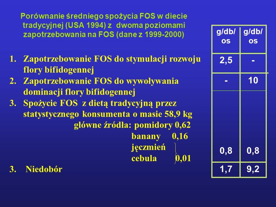 Porównanie średniego spożycia FOS w diecie tradycyjnej (USA 1994) z dwoma poziomami zapotrzebowania na FOS (dane z 1999-2000) g/db/ os 2,5- -10 0,8 1,79,2 1.Zapotrzebowanie FOS do stymulacji rozwoju flory bifidogennej 2.Zapotrzebowanie FOS do wywoływania dominacji flory bifidogennej 3.Spożycie FOS z dietą tradycyjną przez statystycznego konsumenta o masie 58,9 kg główne źródła: pomidory 0,62 banany 0,16 jęczmień cebula 0,01 3.