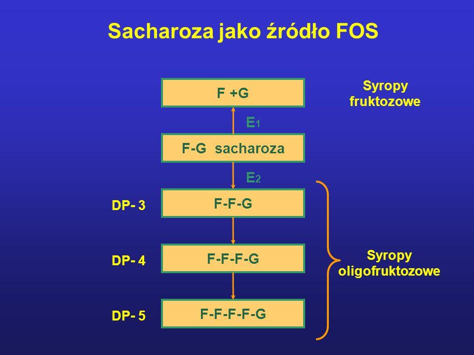 F-F-G F-F-F-F-G F-F-F-G F +G F-G sacharoza E2E2 E1E1 Syropy fruktozowe Syropy oligofruktozowe DP - 3 DP - 5 DP - 4 Sacharoza jako źródło FOS