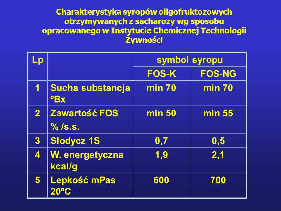 Charakterystyka syropów oligofruktozowych otrzymywanych z sacharozy wg sposobu opracowanego w Instytucie Chemicznej Technologii Żywności Lpsymbol syropu FOS-KFOS-NG 1Sucha substancja ºBx min 70 2Zawartość FOS % /s.s.