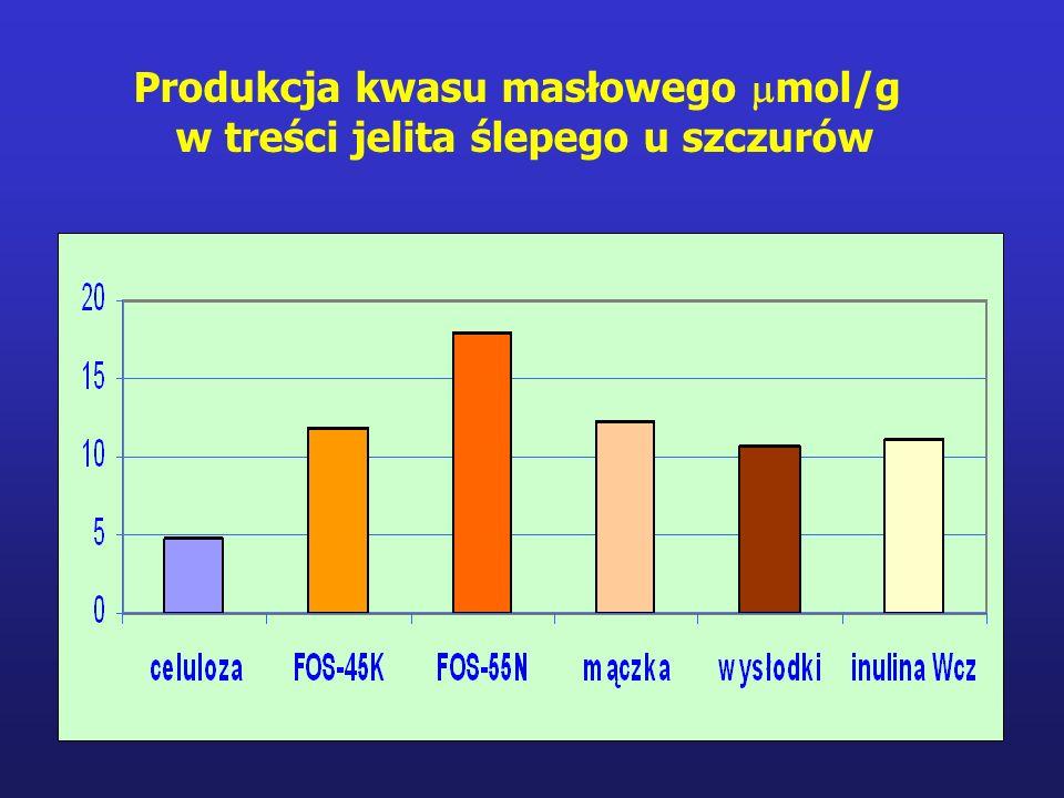Produkcja kwasu masłowego  mol/g w treści jelita ślepego u szczurów