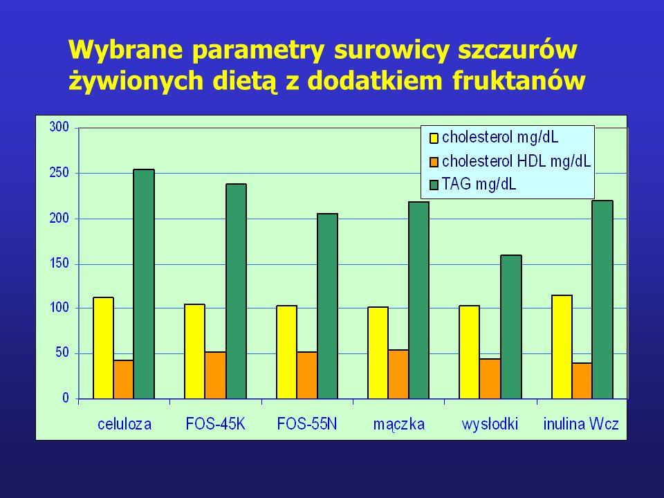 Wybrane parametry surowicy szczurów żywionych dietą z dodatkiem fruktanów