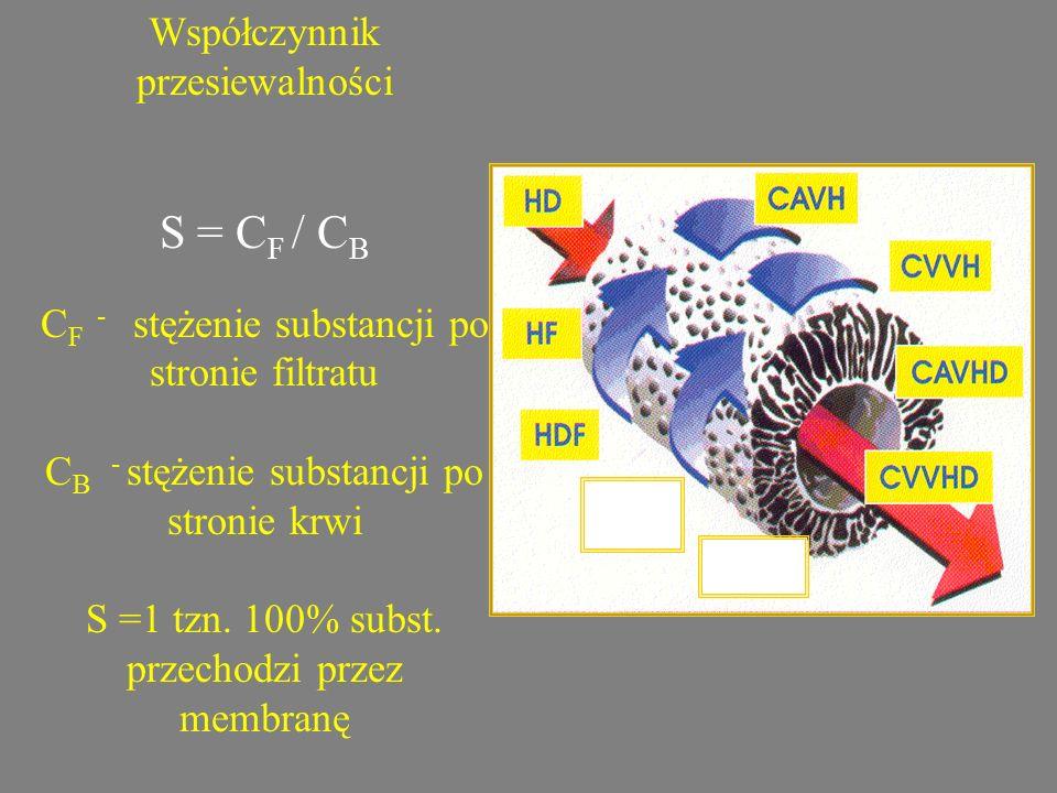 Współczynnik przesiewalności S = C F / C B C F - stężenie substancji po stronie filtratu C B - stężenie substancji po stronie krwi S =1 tzn. 100% subs