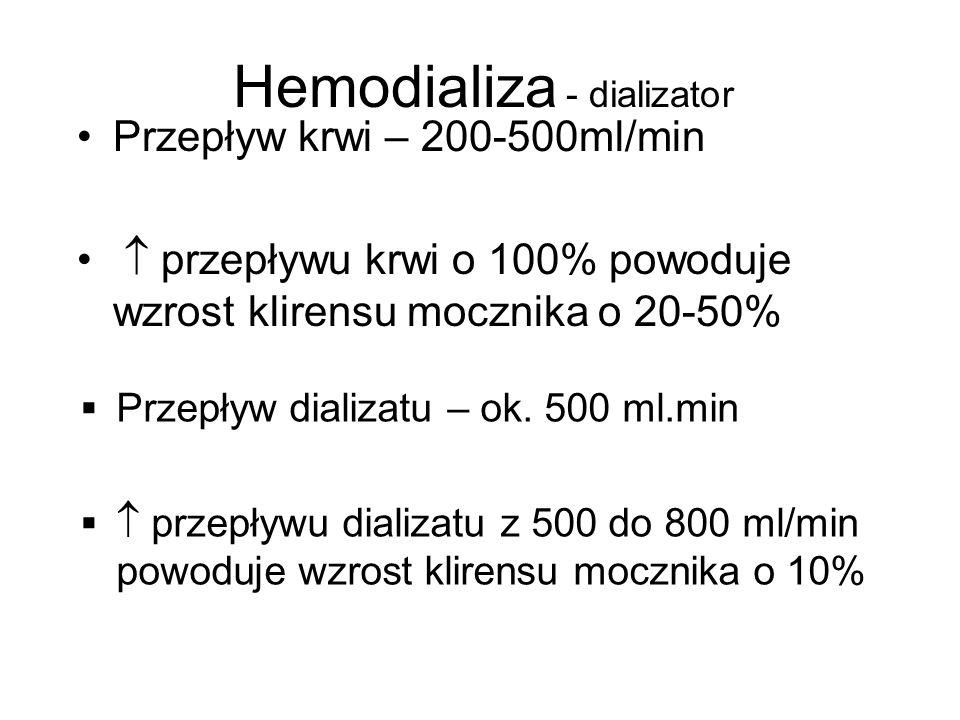 Hemodializa - dializator Przepływ krwi – 200-500ml/min  przepływu krwi o 100% powoduje wzrost klirensu mocznika o 20-50%  Przepływ dializatu – ok.