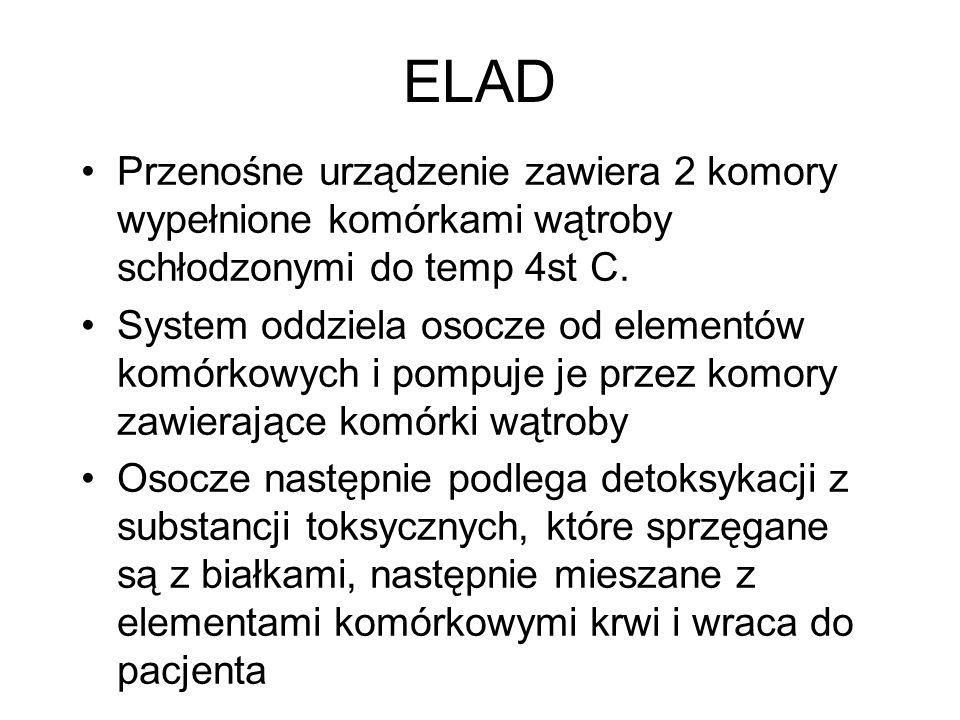 ELAD Przenośne urządzenie zawiera 2 komory wypełnione komórkami wątroby schłodzonymi do temp 4st C. System oddziela osocze od elementów komórkowych i