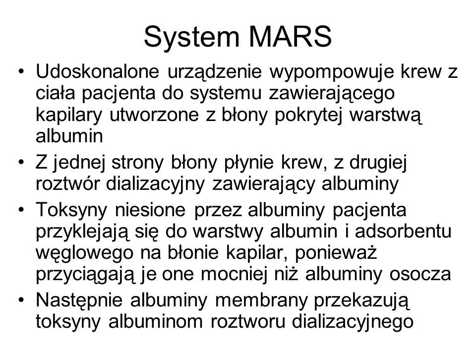 System MARS Udoskonalone urządzenie wypompowuje krew z ciała pacjenta do systemu zawierającego kapilary utworzone z błony pokrytej warstwą albumin Z j