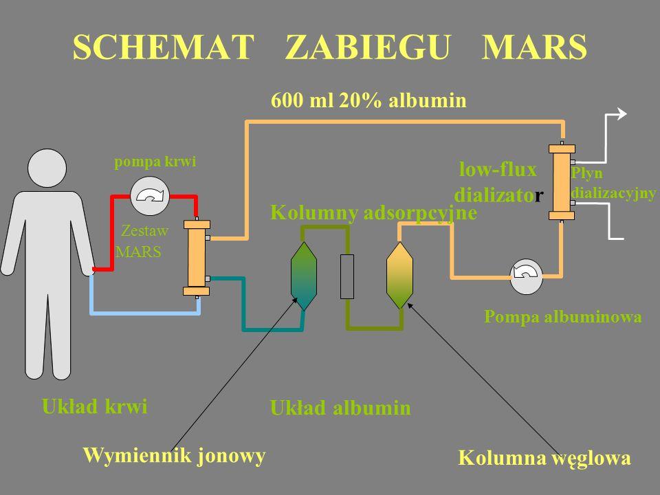 SCHEMAT ZABIEGU MARS Układ krwi Układ albumin Zestaw MARS Kolumny adsorpcyjne low-flux dializator Pompa albuminowa pompa krwi 600 ml 20% albumin Kolum