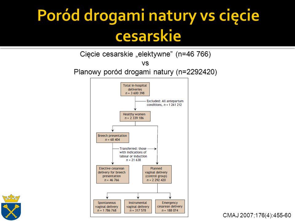 """CMAJ 2007;176(4):455-60 Cięcie cesarskie """"elektywne (n=46 766) vs Planowy poród drogami natury (n=2292420)"""
