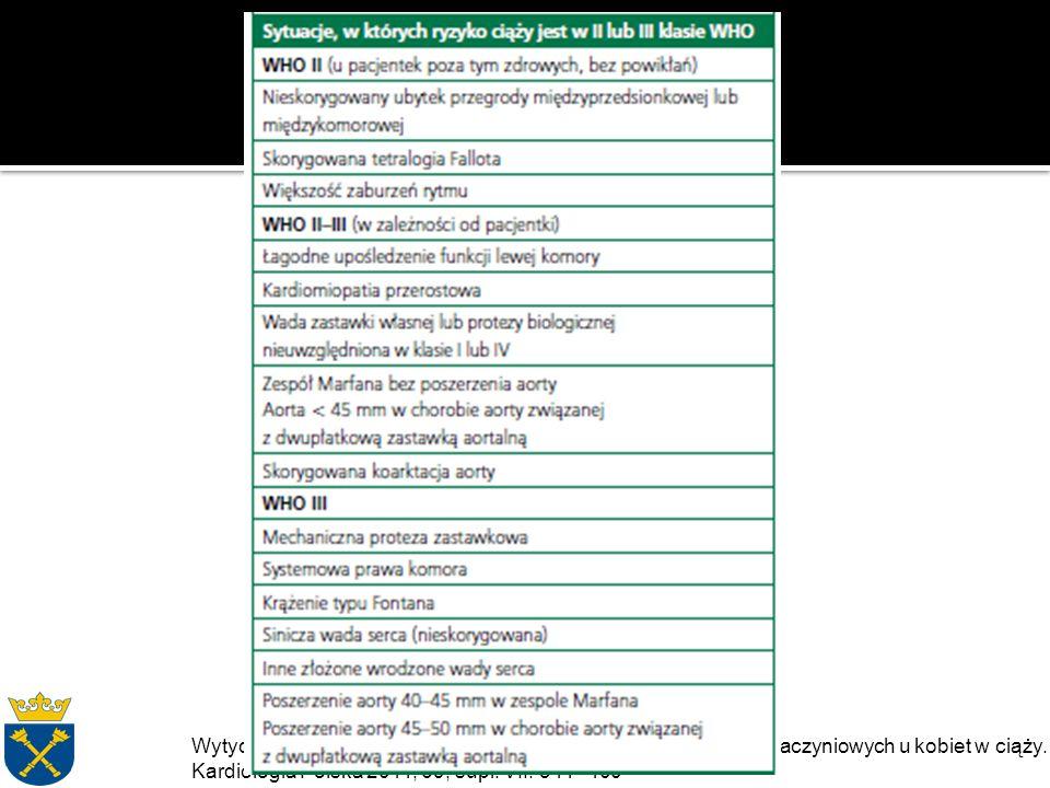 Wytyczne ESC dotyczące postępowania w chorobach sercowo-naczyniowych u kobiet w ciąży.