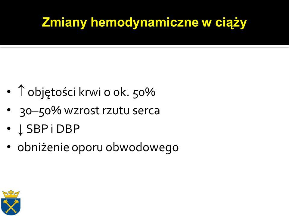  U pacjentek przyjmujących doustne antykoagulanty (OAC) w przypadkach porodu przedwczesnego (IIa, C)  U kobiet z zespołem Marfana, z aortą > 45 mm (IIa), 40-45 (IIb, C)  Z rozwarstwieniem aorty (IIa, C)  Z niewydolnością serca (IIa, C)  Ciężką stenozą aortalną (IIa, C)  W zespole Eisenmengera (IIa, C) Wytyczne ESC dotyczące postępowania w chorobach sercowo-naczyniowych u kobiet w ciąży.