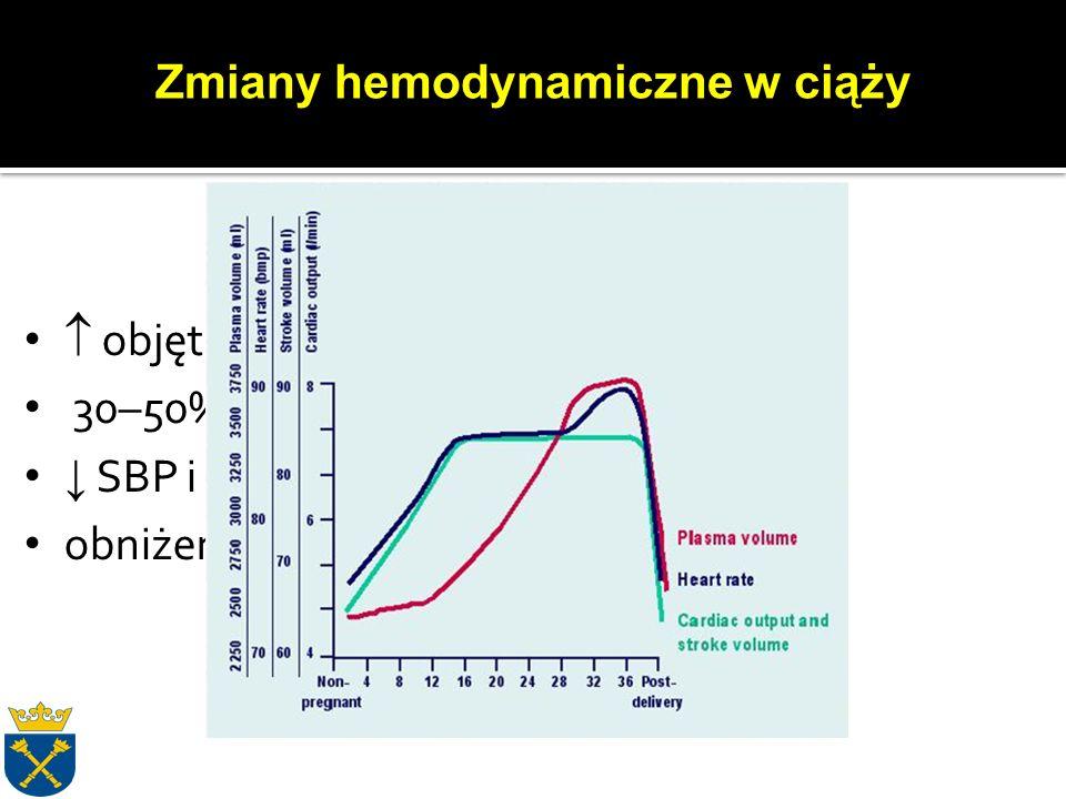 Podczas każdego skurczu: 3 x ↑ zużycia tlenu ↑ SV & CO o 20-30% ↑ średniego CTK (II okres porodu) ↑ objętości krwi o ok.