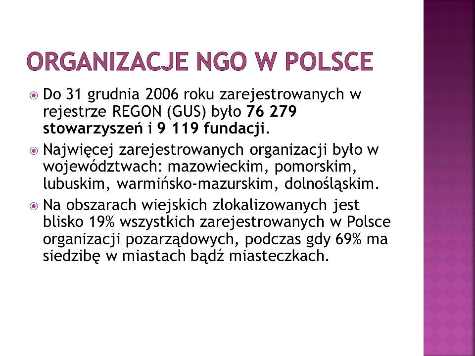  Do 31 grudnia 2006 roku zarejestrowanych w rejestrze REGON (GUS) było 76 279 stowarzyszeń i 9 119 fundacji.