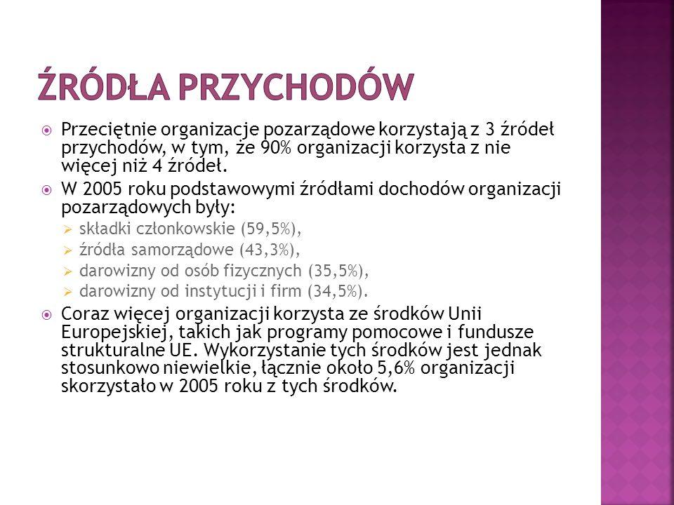  Zapraszam do bieżącego kontaktu z LGD Wrzosowa Kraina  Zapraszam do korzystania z internetowego poradnika NGO: www.ngo.plwww.ngo.pl  Czy potrzebne jest opracowanie skryptu – ściągi.