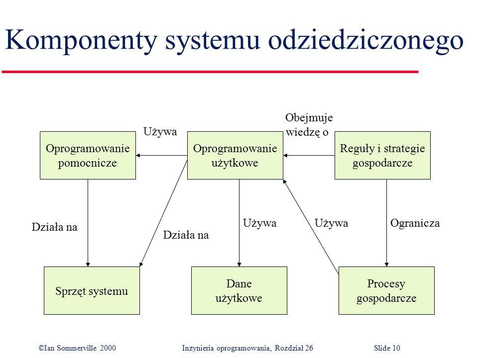 ©Ian Sommerville 2000 Inżynieria oprogramowania, Rozdział 26Slide 10 Komponenty systemu odziedziczonego Oprogramowanie pomocnicze Oprogramowanie użytkowe Reguły i strategie gospodarcze Sprzęt systemu Dane użytkowe Procesy gospodarcze Używa Obejmuje wiedzę o Używa Ogranicza Działa na