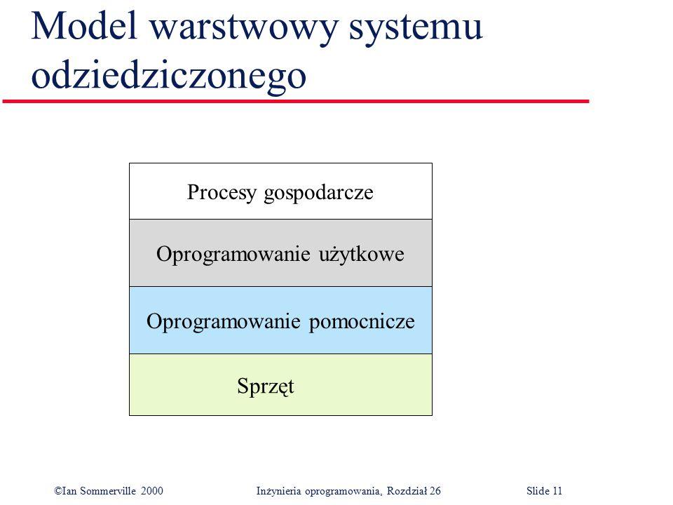©Ian Sommerville 2000 Inżynieria oprogramowania, Rozdział 26Slide 11 Model warstwowy systemu odziedziczonego Oprogramowanie pomocnicze Oprogramowanie użytkowe Procesy gospodarcze Sprzęt